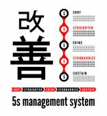 5S methodology kaizen management from japan — Stock Vector