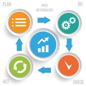 PDCA methodology infographics — Stock Vector