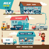 Milk production stages — Stock Vector