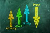 Quality ,speed,  accuracy  up  ,Price  down — Stock Photo
