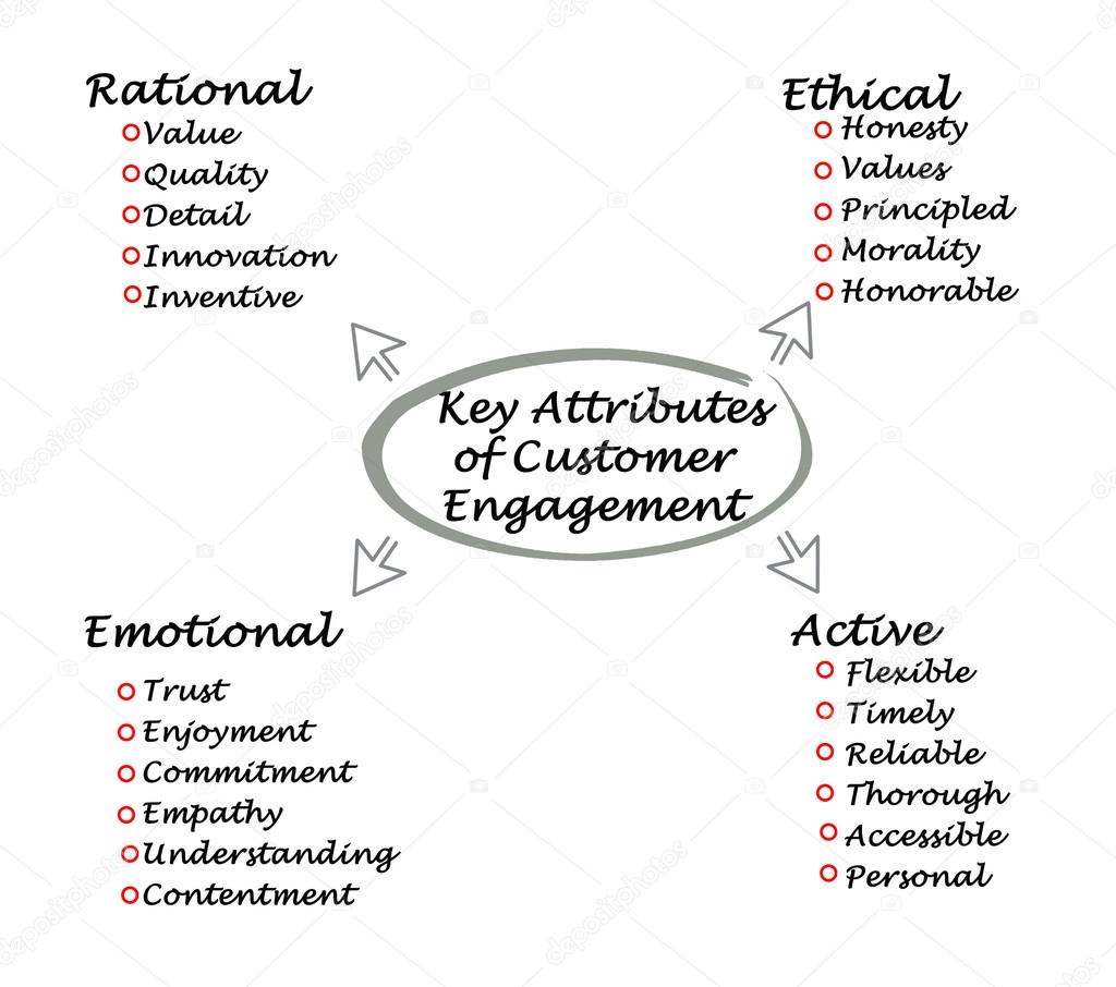 four key attributes of customer engagement stock photo copy vaeenma four key attributes of customer engagement stock photo 105826774