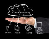 Cloud provider — Stock Photo