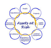 Assets at Risk — Stock Photo