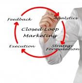 Closed Loop Marketing — Stock Photo