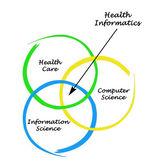 Diagram of health informatics — Stock Photo
