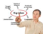 Big idea — Stock Photo