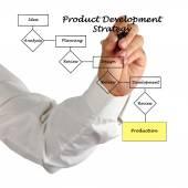 Product development process — Stock Photo