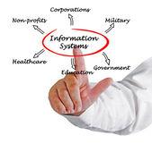 Information System — Stock Photo