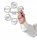 Gestión del estrés — Foto de Stock