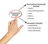 Financial Market — Stock Photo