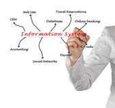 Information System — Stock Photo
