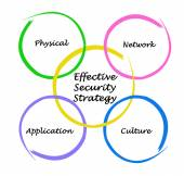 Effective Security Strategy — Stockfoto