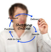 Shopping online — Stock Photo