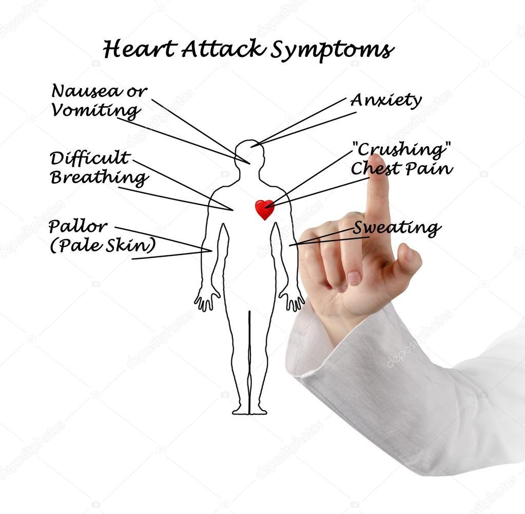 angina hart