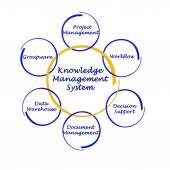 Knowledge Management System — Stock Photo