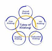 Types of Hosting — Stock Photo