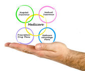 Diagram of medicare — Stock Photo