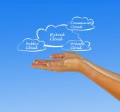 Hybrid cloud — Stock Photo