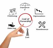 Cost of Ownership — Stock Photo