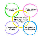 Performance Management System — Stockfoto