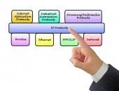 Diagram of protocols — Stock Photo