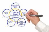 Types of Health Insurance Schemes — Fotografia Stock