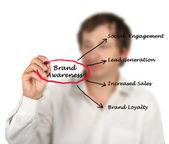 Brand awareness — Stock Photo