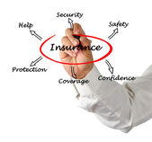 Diagram of insurance — Stock Photo