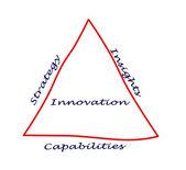 Diagram of innovation — Stock Photo