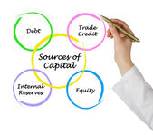 Sources of Capital — Stockfoto