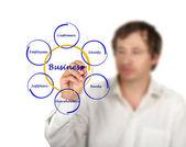 利害関係者とのビジネス関係のダイアグラム — ストック写真