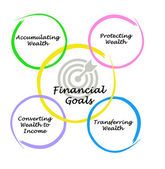 Financial Goals — Stock Photo
