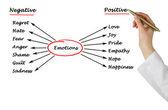 Diagram of emotions — ストック写真