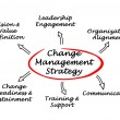 Change Management Strategy — Stock Photo #59268717