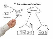 Surveillance Solution — Stockfoto