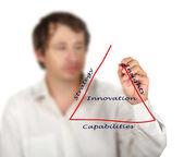Diagramma dell'innovazione — Foto Stock