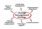 Change Management Strategy — Stok fotoğraf