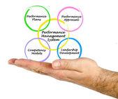 Performance Management System — Stock Photo