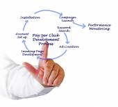 Pay per Click Development Process  — Stock Photo