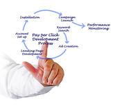 Pay per Click Development Process  — Photo