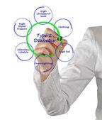 Typ 2-diabetes — Stockfoto