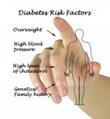 Diabetes risk factors — Stock Photo