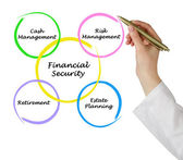Financial security — Stock Photo