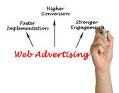 Web advertising — Stock Photo