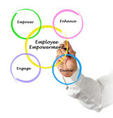 Employee Empowerment — Stock Photo