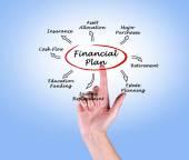 Piano finanziario — Foto Stock