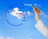 From dream to reality — Foto Stock
