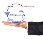 Billing service — Stock Photo