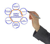 Supply Chain Management — Stok fotoğraf