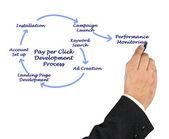 Pay per Click Development Process — ストック写真